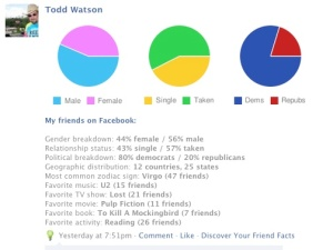 Turbo Friend Facts Facebook Application Results