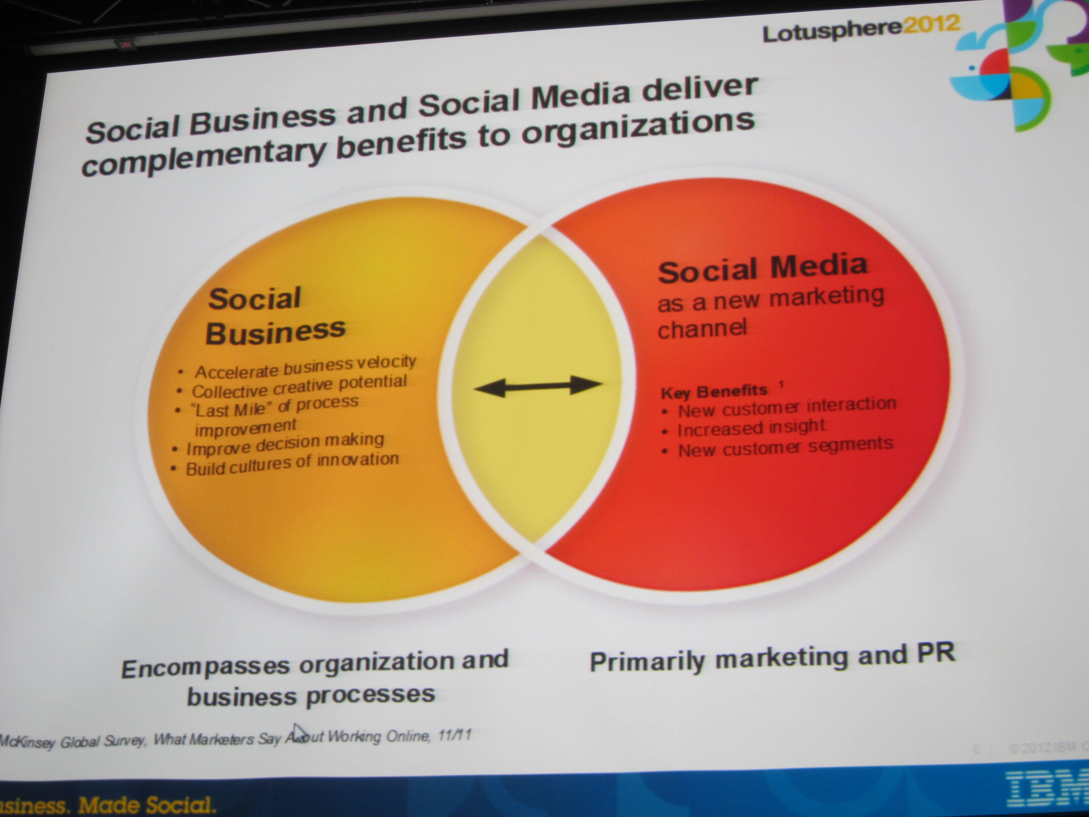 Social business v social media