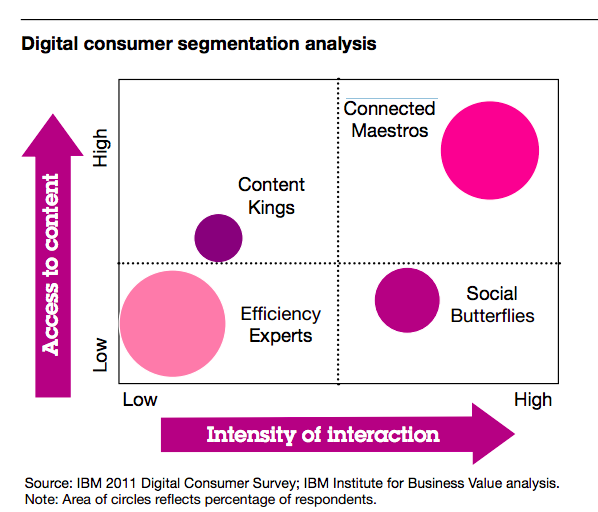 consumer segmentation Traditional consumer segmentation is at the heart of marketing practice, yet it simply does not work that well because it is rarely very actionable here's how that can change.