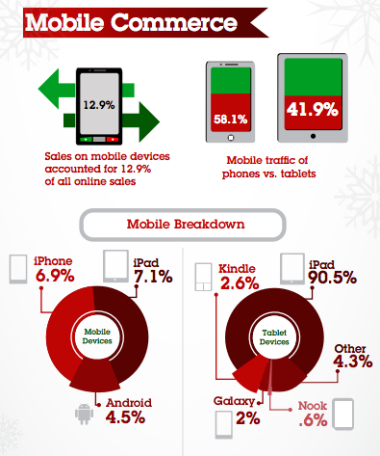 Sales on mobile devices accounted for 12.9 percent of all Cyber Monday sales this year, with the iPad continuing to lead the tablet shopping pack at 90.5 percent share.