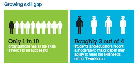 Across the four technology areas covered in the 2012 IBM Tech Trends Report  – mobile, business analytics, cloud and social business – only one in ten organizations has all the skills it needs. These shortages are not trivial or isolated. Within each area, roughly one-quarter report major skill gaps, and 60 percent or more report moderate to major shortfalls.