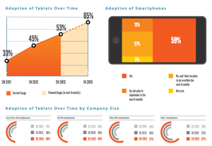 "In Spiceworks' ""State of SMB IT 2H 2012"" survey, mobile is moving on up. Tablets continue to grow in SMBs and in the last 6 months, adoption has tipped to over half (53%) of SMBs supporting tablets on their networks.  The number of companies supporting tablets (53%) is on the verge of reaching the 59% of companies who manage smartphones on their networks.  Larger organizations are driving this trend towards more tablets in the workplace."
