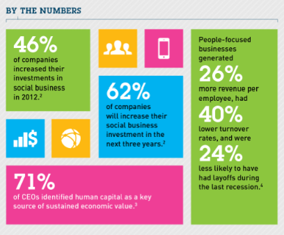 Social Business By The Numbers