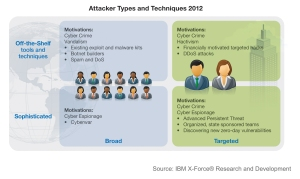 Based on disclosed incident details such as the vulnerability used and attack type, IBM X-Force was able to determine that the majority of the security incidents disclosedin 2012 were carried out by the top left quadrant above, with attackers going after a broad target base while using off-the-shelf tools and techniques. This can be attributed to the wide public availability of toolkits, and to the large number of vulnerable web applications that exist on the Internet.