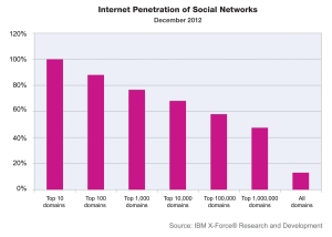 The intense proliferation of social networking across the Internet poses new challenges to companies that need to control the sharing of confidential information. Any employee that has access to the Internet is going to be exposed to social networking sites and because they are so frequently accessed,they have become a favorite target of scam and phishing.
