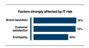 IBM - Factors Affected By IT Risk