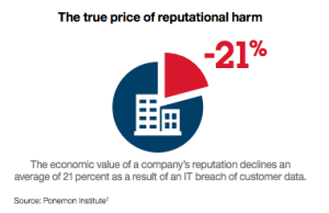 IBM -- True Price Of Reputational Harm